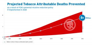 the shocking statistics of tobacco related deaths in america and the need for better solutions Tobacco is a plant grown for its leaves, which are dried and fermented before being put in tobacco products tobacco contains nicotine, an ingredient that can lead to addiction, which is why so many people who use tobacco find it difficult to quit.